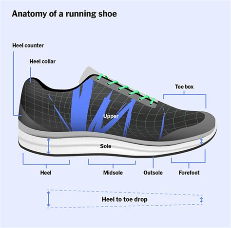mm drop in running shoes the best running shoes for reviews by wirecutter