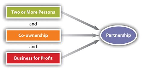 what is a section 25 company partnerships general characteristics and formation
