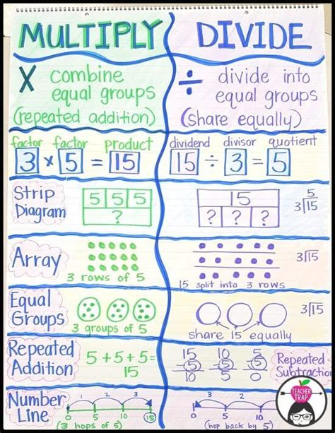 how to teach multiplication tables best 25 multiplication chart ideas on