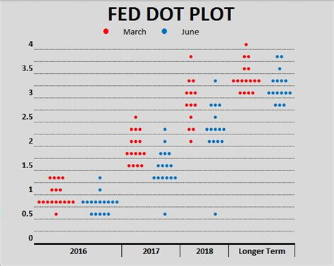 dot plot exle template view tutorial make a dot plot