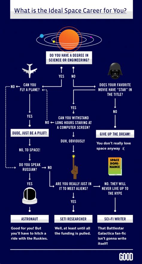 what kind of career should a 40 year old woman house astronaut career flow chart astronaut for hire