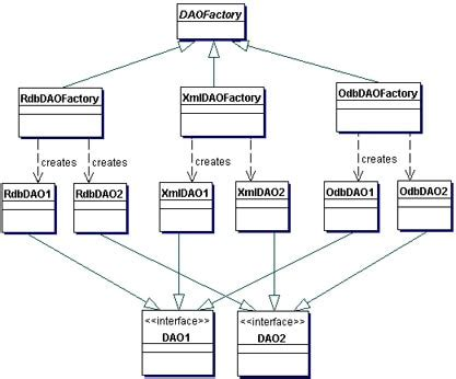 dao design pattern in java interview questions core j2ee patterns data access object