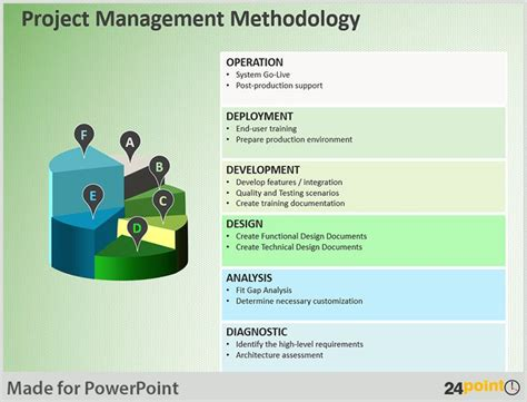powerpoint project management template 110 best images about versatile uses of 24point0 slides