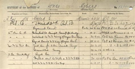 Ww1 Records New Zealand Genealogy Records