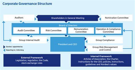corporate governance framework diagram corporate governance structure nordea