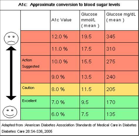 normal range  blood sugar levels chart diabetes
