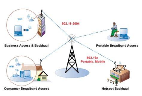 layout jaringan internet advantages of wimax broadband long distance wireless