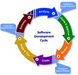 rhodecode blog the evolving software development life