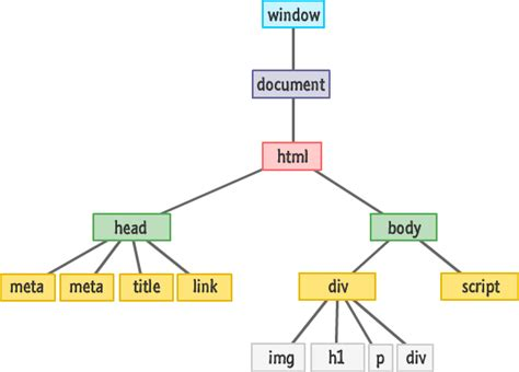 html tree finding elements in the dom using queryselector kirupa