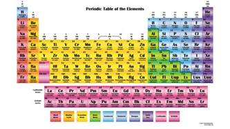 color periodic chart