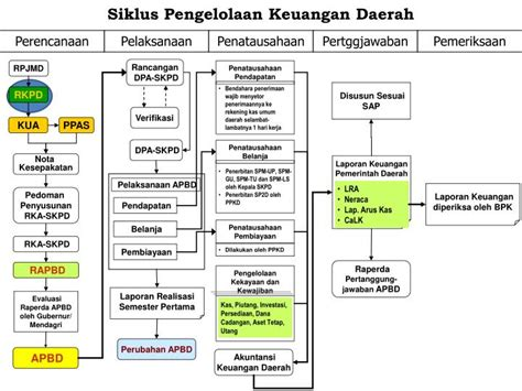 Pengelolaan Keuangan Daerah Pramono Hariadi pengelolaan keuangan daerah daftar update harga terbaru indonesia