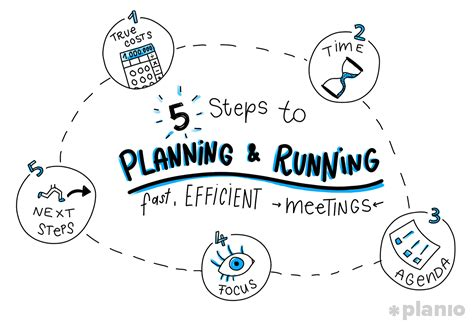 Make Fast While Meeting Insanely by Planio How To Make Your Projects Run Smoother