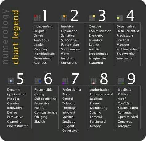 numerology chart legend numerology chart numerology