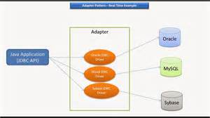 java ee adapter design pattern real time exle jdbc