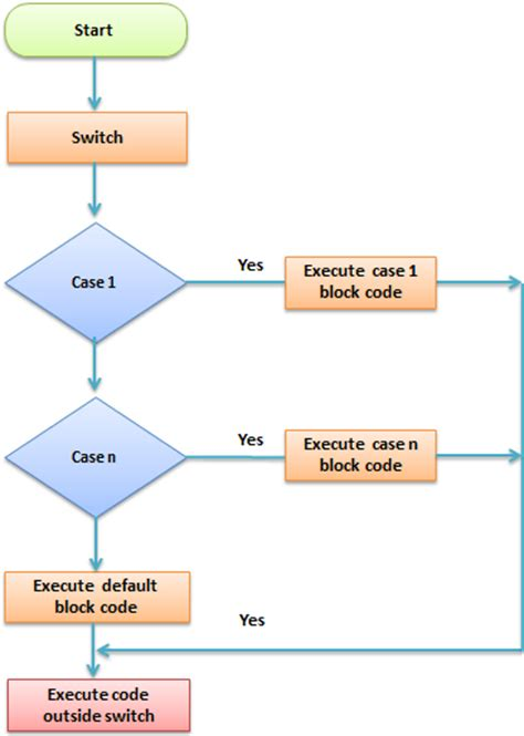 switch flowchart flowchart of switch 28 images java switch flowchart