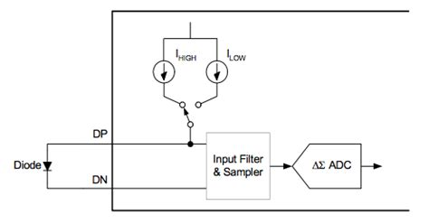 diode as thermal sensor using temperature sensing diodes with remote thermal sensors eeweb microchip tech community