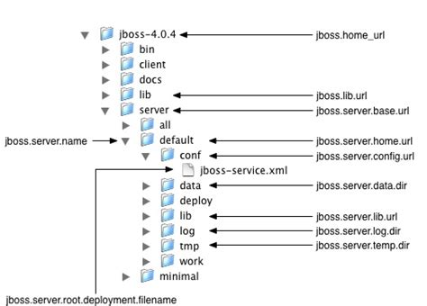 tutorial jboss linux chapter 3 directory structure