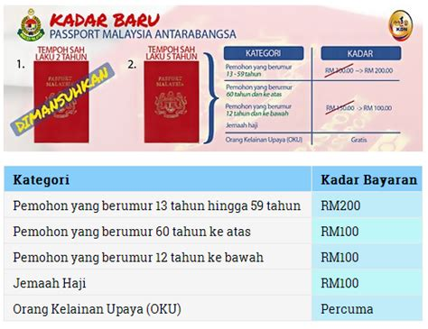 harga perbaharui passport malaysia 2016 kadar baru passport malaysia terkini 2015 bubblynotes