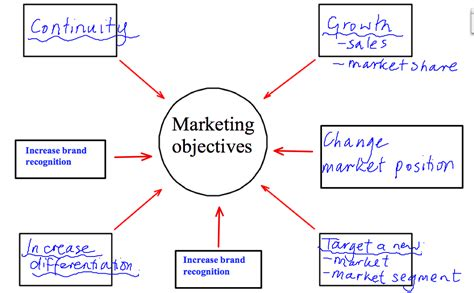 marketing objectives ashbourne college s business