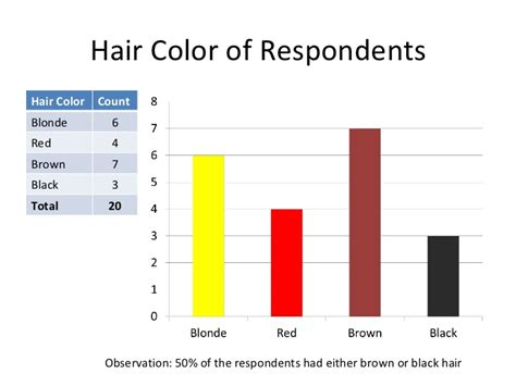 hair color statistics in us the statistics on hair color in north america