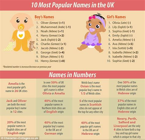 what is popular in 2017 muhammed and amelia most popular baby names in london