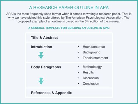 research paper outline full guide  examples
