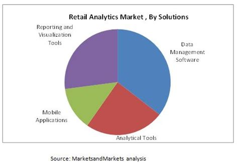 mobile analytics market retail analytics market by business function solutions
