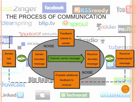 communication challenges facing today s communication challenges