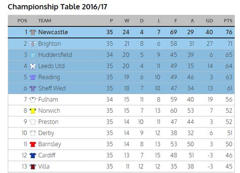 The Chionship Table by Must Read Reminder What This Sunderland Journalist Said