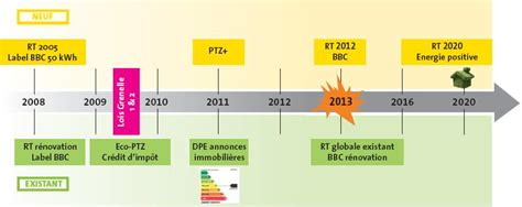 bureau d 騁ude thermique rt 2012 rt2012 existant ziloo fr