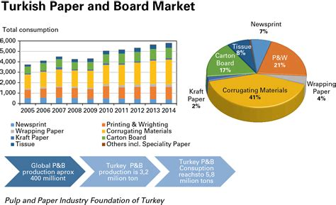 printing and writing paper demand market trends the pulp and paper sector is not dead yet