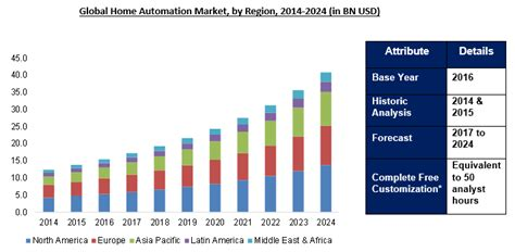 home automation market outlook to 2024 key product