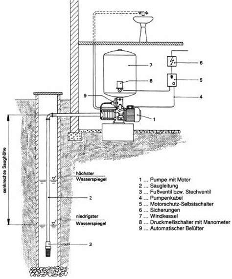 Einhell Hauswasserwerk Druckschalter Einstellen by Windkessel Shkwissen Haustechnikdialog