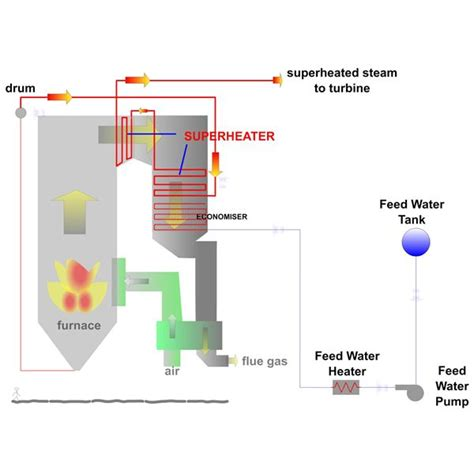 power plant boiler diagram steam boiler diagram for power plant wiring diagram schemes