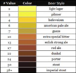 srm color chart grain bill homebrewing brewers