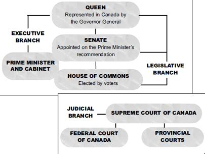 guide to the canadian house of commons