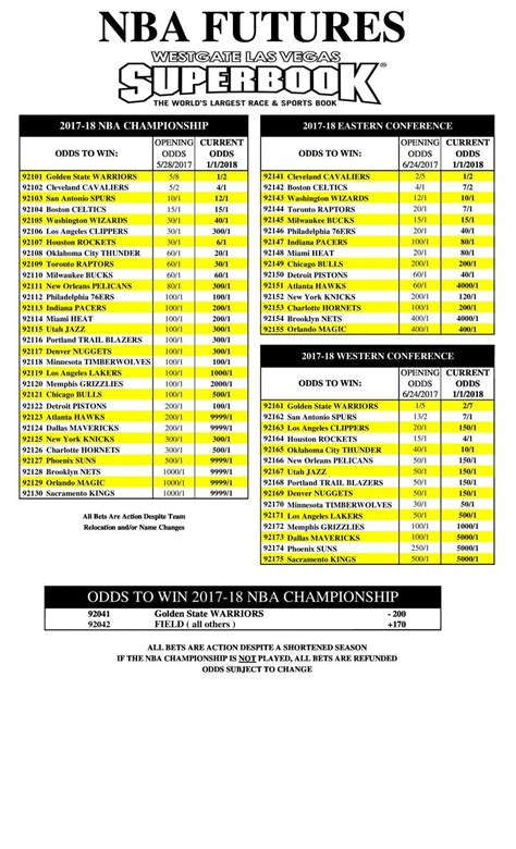 Odds On betting odds on nba finals all basketball scores info