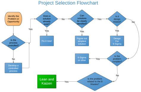 flowchart website exle kaizen project selection flowchart project management