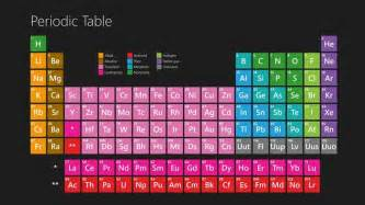periodic table for windows 8 download