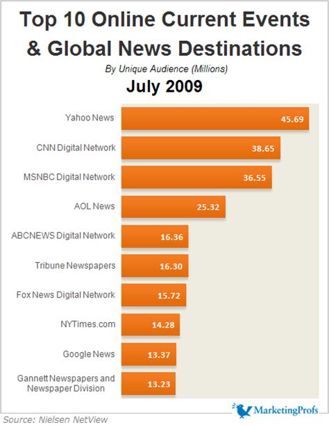 Top 10 New To by Web Top 10 Current Events News Destinations