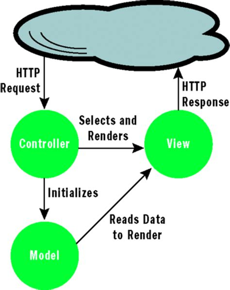 mvc pattern web applications net material what is mvc3 in asp net and how to create