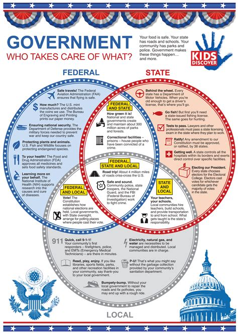 Us Government Who Owns The Money Economics For 4th Graders Pragmaticmom