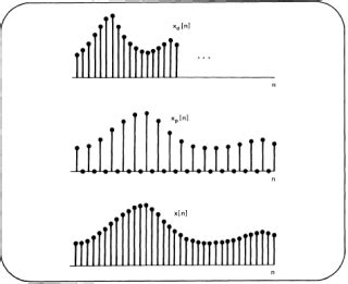 signals  systems mit opencourseware