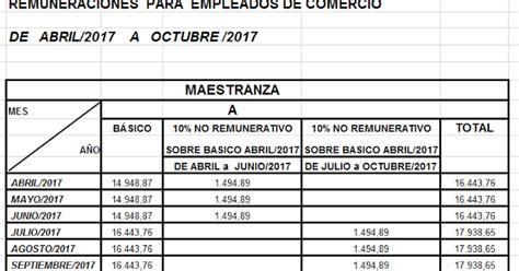 escala salarial empleados de comercio administrativo b escala administrativo comercio 2016 escala salarial