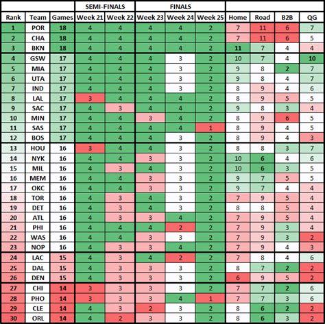 In Season Strategy Espn H2h Playoff Cheat Sheet