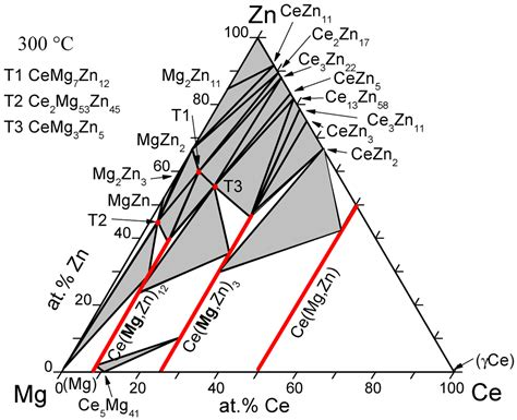 cu zn phase diagram 9 best images of phase diagram zn mgzn phase diagram fe