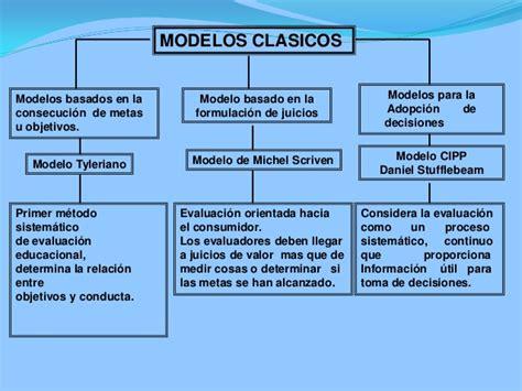 Modelo De Evaluaciã N Curricular De Modelos Pedagogicos