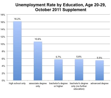 Unemployment Rate For Mba Graduates by Yes Even College Graduates Low Unemployment