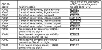 Volvo Engine Codes What Do Check Engine Codes P0011 And P0014 And About How