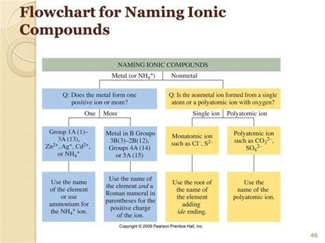 naming compounds flowchart chapter 4 compounds and their bonds ppt